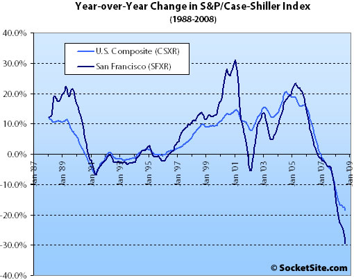 S&P/Case-Shiller Index Change: September 2008 (www.SocketSite.com)