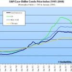 New S&P/Case-Shiller Condo Price Index: San Francisco MSA Falling