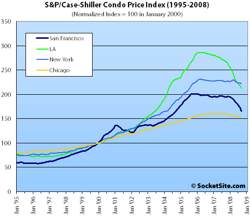 S&P/Case-Shiller Condo Price Index: September 2008 (www.SocketSite.com)