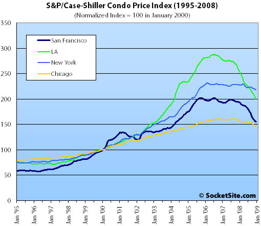S&P/Case-Shiller Condo Price Changes: October 2008 (www.SocketSite.com)