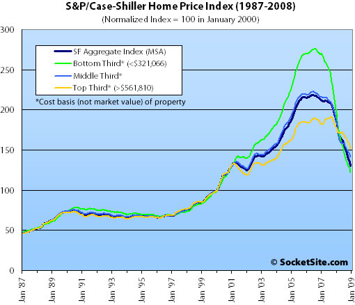 S&P/Case-Shiller Index San Francisco Price Tiers: October 2008 (www.SocketSite.com)