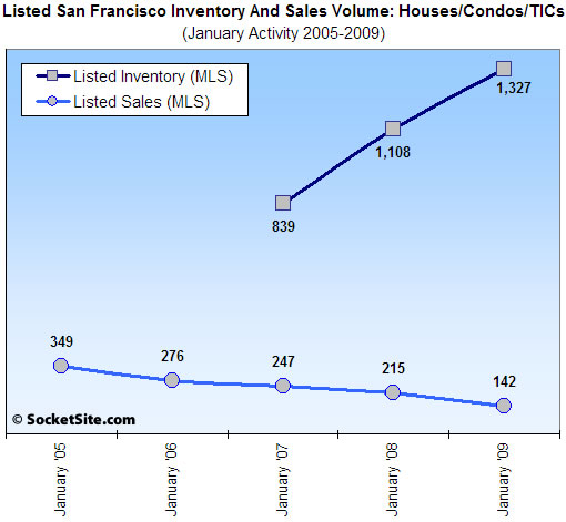 Listed San Francisco Sales Activity in January: 2005-2009 (www.SocketSite.com)