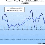December S&P/Case-Shiller: San Francisco MSA Ends '08 Down 31%
