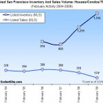 Early February Listed Sales Count For San Francisco: Down 35-40%