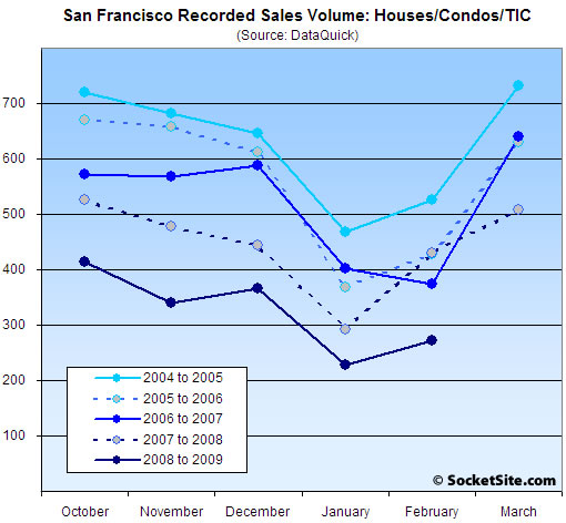San Francisco Sales Seasonality (www.SocketSite.com)