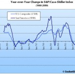January S&P/Case-Shiller: San Francisco MSA Decline Accelerates