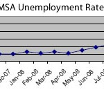 San Francisco County Unemployment Hits 9.0 Percent In March 2009