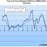 February S&P/Case-Shiller: San Francisco MSA Continues Slide