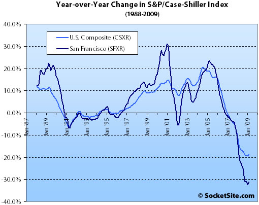 S&P/Case-Shiller Index Change: February 2009 (www.SocketSite.com)