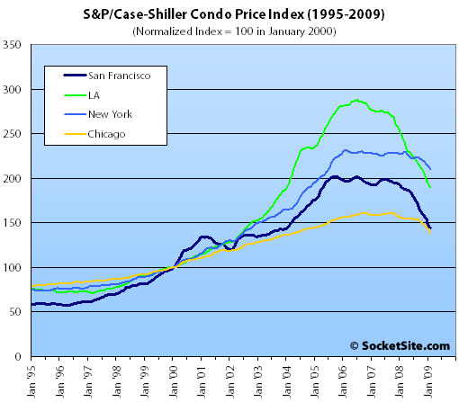 S&P/Case-Shiller Condo Price Changes: February 2009 (www.SocketSite.com)
