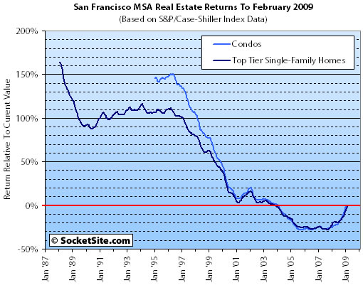 SocketSite's S&P/Case-Shiller Bonus: San Francisco's Thin Red Line