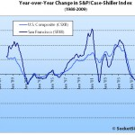 March S&P/Case-Shiller: San Francisco Slide Slows But Continues Fall