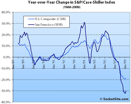 S&P/Case-Shiller Index Change: March 2009 (www.SocketSite.com)