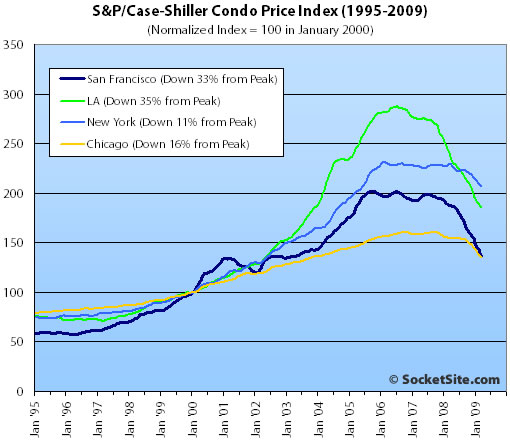 S&P/Case-Shiller Condo Price Changes: March 2009 (www.SocketSite.com)