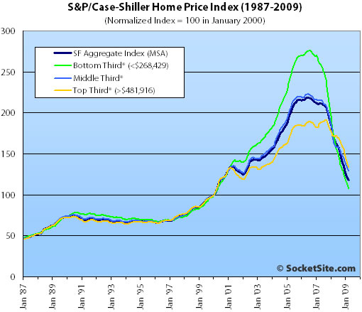 S&P/Case-Shiller Index San Francisco Price Tiers: March 2009 (www.SocketSite.com)