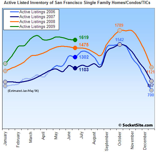 San Francisco Listed Housing Inventory: 6/29/09 (www.SocketSite.com)