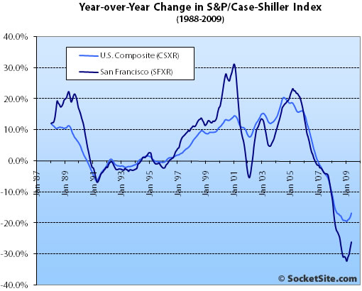 S&P/Case-Shiller Index Change: May 2009 (www.SocketSite.com)