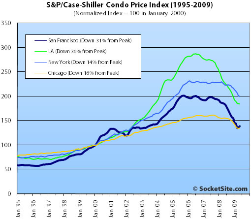 S&P/Case-Shiller Condo Price Changes: May 2009 (www.SocketSite.com)