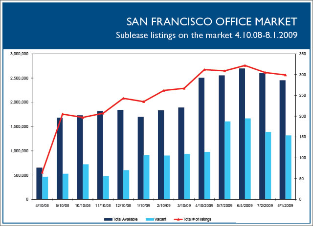 San Francisco's Commercial Sublease Snapshot