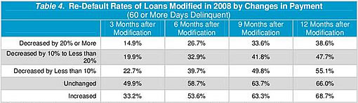 Modified mortgage re-default rates: Q3 2009