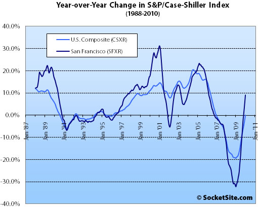 January Case-Shiller Index: Bottom Tier Up, Middle And Top Tiers Fall