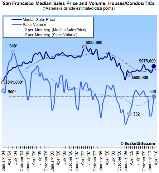 San Francisco Recorded Sales Median and Volume: March 2010 (www.SocketSite.com)