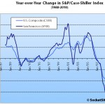 June Case-Shiller: San Francisco MSA Tips Atop As YOY Gains Retreat