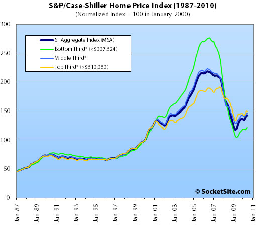 S&P/Case-Shiller Index San Francisco Price Tiers: June 2010 (www.SocketSite.com)
