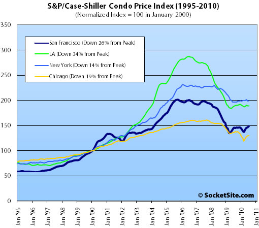 S&P/Case-Shiller Condo Price Changes: July 2010 (www.SocketSite.com)