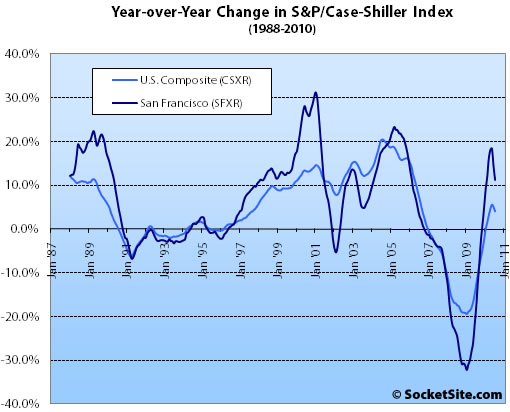 S&P/Case-Shiller Index Change: July 2010 (www.SocketSite.com)