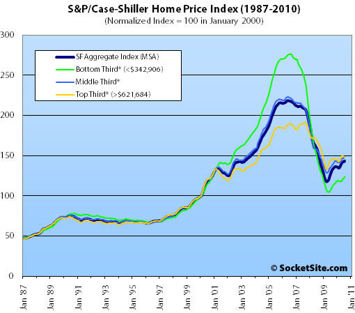 S&P/Case-Shiller Index San Francisco Price Tiers: July 2010 (www.SocketSite.com)
