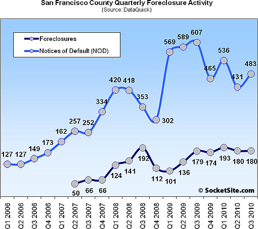 San Francisco Foreclosure Activity: Third Quarter 2010 (www.SocketSite.com)