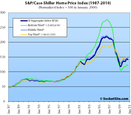 S&P/Case-Shiller Index San Francisco Price Tiers: September 2010 (www.SocketSite.com)