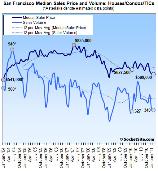 San Francisco Sales Volume And Median Price: February 2011 (www.SocketSite.com)