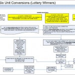 Condominium Conversion 2012 Lottery Deadline And Odds (Against)
