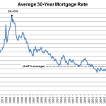 Fixed Mortgage Rates Hit Seven Month Low, Likely Headed Up