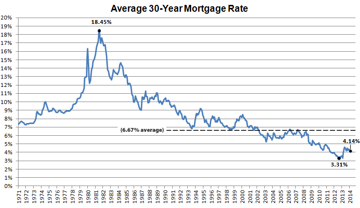 Socketsite fixed mortgage rates hit seven month low likely headed up