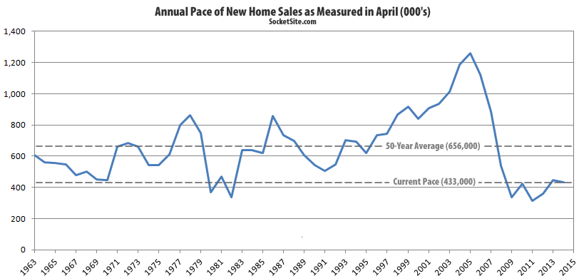 US New Home Sales