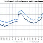 Employment In San Francisco Hits An All-Time High