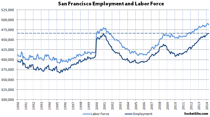 Record San Francisco Employment
