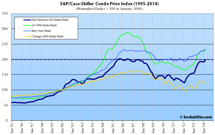 S&P/Case-Shiller Index for Condo Values