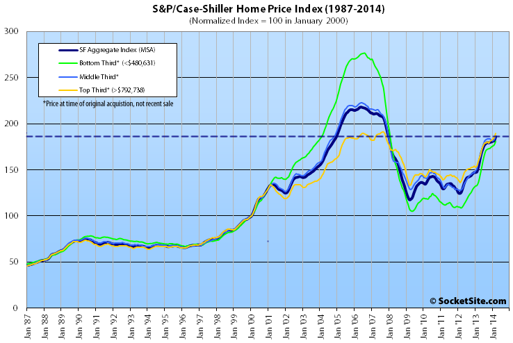 S&P/Case-Shiller Index: San Francisco Values by Tier