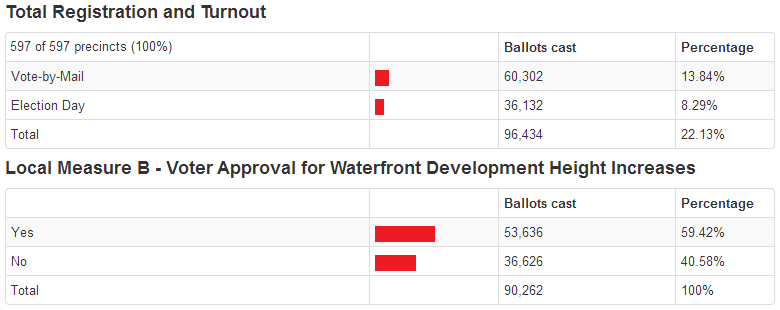 Proposition B To Limit Building Heights Passes: 59% Yes / 41% No