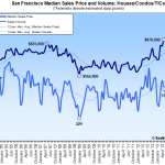 New Condos Lift San Francisco As Bay Area Home Sales Decline