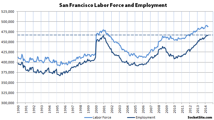 San Francisco Employment
