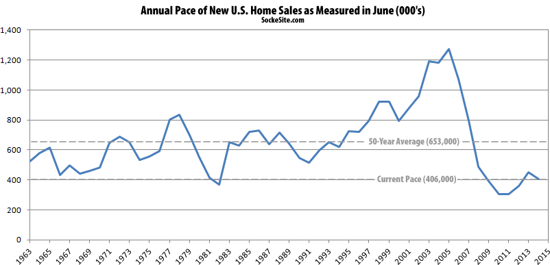 New U.S. Home Sales