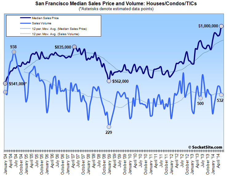 San Francisco Median Price and Sales Volume