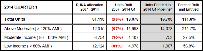 San Francisco's RHNA Target, Progress and Pipeline