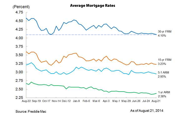 Mortgage Market Survey Rates