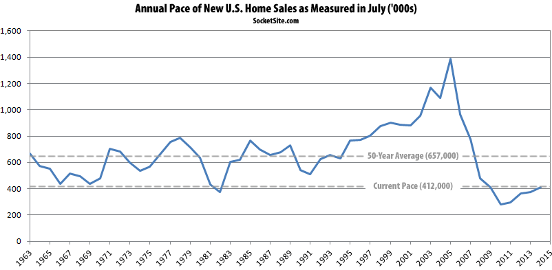 U.S. New Home Sales Pace in July